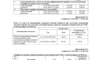 Установленные тарифы для ГУПС «Севтеплоэнерго» на 2018 год