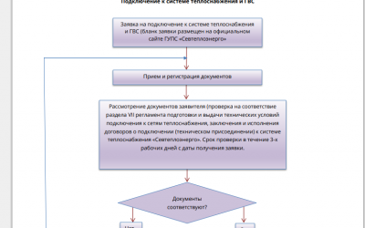 Подключение к системе теплоснабжения ГУПС «Севтеплоэнерго»: алгоритм действия
