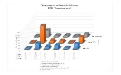 В период самоизоляции севастопольцы активно использовали дистанционные сервисы «Севтеплоэнерго»